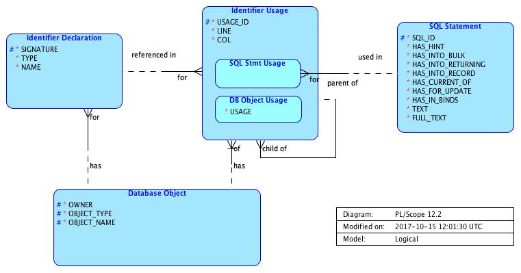 Entity Relationship Model for PL/Scope - Philipp Salvisberg's Blog