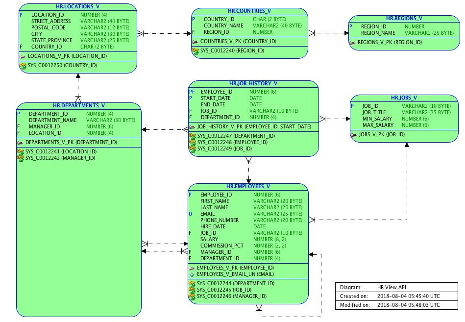 View-API for JOOQ Application - Philipp Salvisberg's Blog